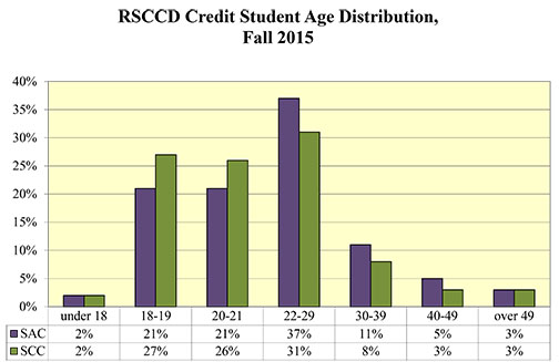 Bar graph displaying various student ages.