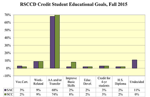 Chart displaying student educational goals.