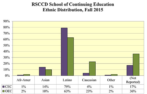 Rancho Santiago Community College District School of Continuing Education, Fall 2015