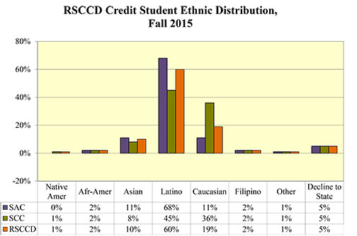 Rancho Santiago Community College District Credit Student Ethnic Distribution, Fall 2015
